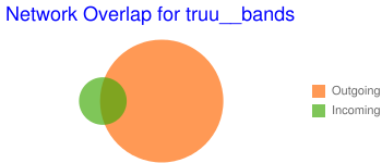 Network Overlap for truu__bands
