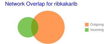 Network Overlap for ribkakarib