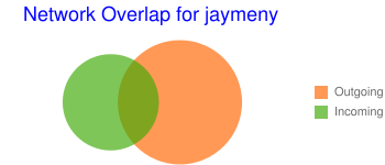 Network Overlap for jaymeny
