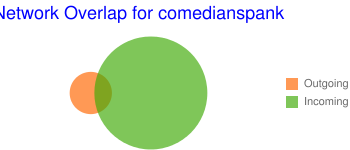 Network Overlap for comedianspank