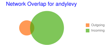 Network Overlap for andylevy