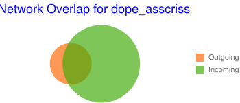 Network Overlap for dope_asscriss