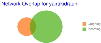 Network Overlap for yairakidrauhl