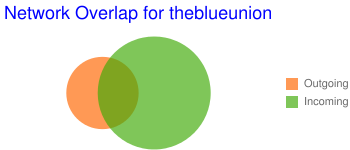 Network Overlap for theblueunion