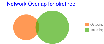 Network Overlap for olretiree