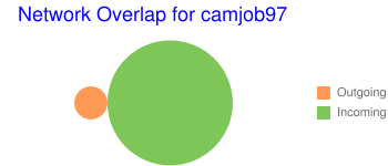 Network Overlap for camjob97