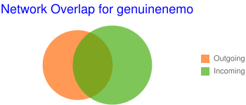 Network Overlap for genuinenemo
