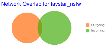 Network Overlap for favstar_nsfw