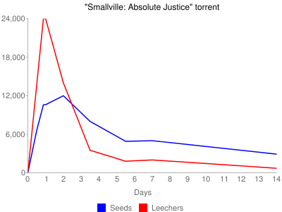 Chart of seeds and leechers for 'Smallville: Absolute Justice' over two weeks