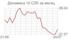 График курса чешской кроны к рублю за месяц