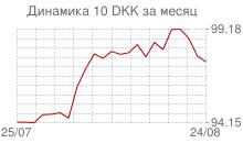 График курса датской кроны к рублю за месяц