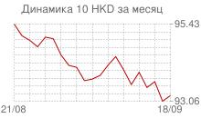 График курса гонконгского доллара к рублю за месяц