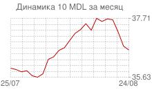 График курса молдавского лея к рублю за месяц