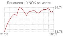 График курса норвежской кроны к рублю за месяц