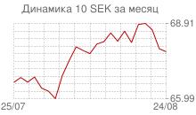 График курса шведской кроны к рублю за месяц