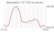 График курса таджикского сомони к рублю за месяц