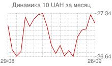 График курса украинской гривны к рублю за месяц