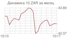 График курса южноафриканского рэнда к рублю за месяц