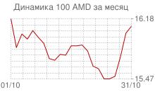 График курса армянского драма к рублю за месяц