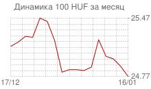 График курса венгерского форинта к рублю за месяц