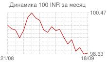 График курса индийской рупии к рублю за месяц