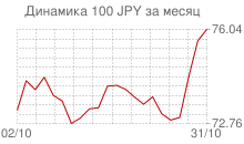График курса японской йены к рублю за месяц
