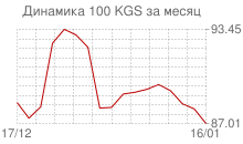 График курса киргизского сома к рублю за месяц
