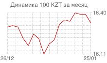 График курса казахского тенге к рублю за месяц