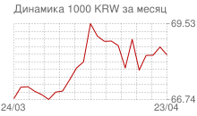 График курса вона Республики Корея к рублю за месяц