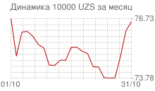 График курса узбекского сума к рублю за месяц