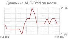 График австралийского доллара к белорусскому рублю за месяц