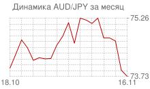 График австралийского доллара к японской йене за месяц