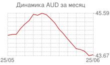 График курса австралийского доллара к рублю за месяц