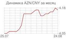 График азербайджанского маната к китайскому юаню за месяц