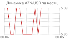График азербайджанского маната к доллару за месяц