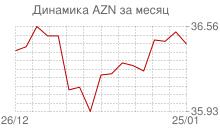 График курса азербайджанского маната к рублю за месяц