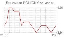 График болгарского лева к китайскому юаню за месяц