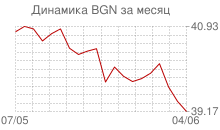График курса болгарского лева к рублю за месяц