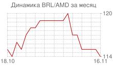 График бразильского реала к армянскому драму за месяц