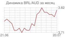 График бразильского реала к австралийскому доллару за месяц