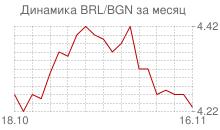 График бразильского реала к болгарскому леву за месяц
