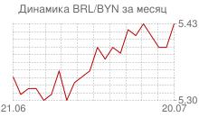 График бразильского реала к белорусскому рублю за месяц
