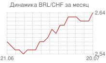 График бразильского реала к швейцарскому франку за месяц