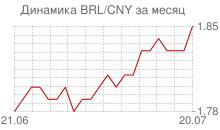 График бразильского реала к китайскому юаню за месяц