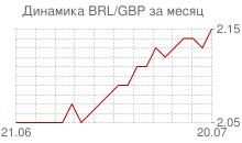 График бразильского реала к фунту стерлингов за месяц