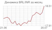 График бразильского реала к индийской рупии за месяц