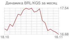 График бразильского реала к киргизскому сому за месяц