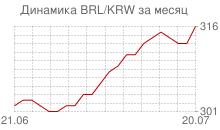 График бразильского реала к вону Республики Корея за месяц