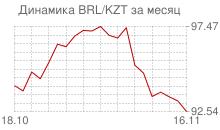 График бразильского реала к казахстанскому тенге за месяц