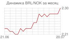 График бразильского реала к норвежской кроне за месяц